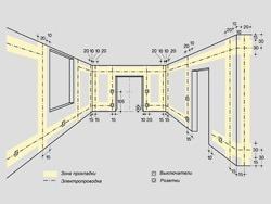 Основные правила электромонтажа электропроводки в помещениях в Калтане. Электромонтаж компанией Русский электрик